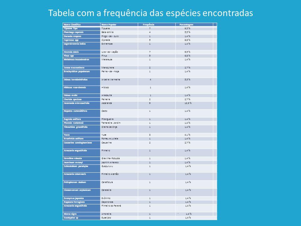 Tabela com a frequência das espécies encontradas