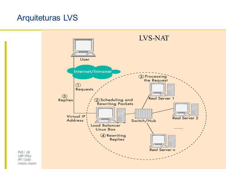 Arquiteturas LVS LVS-NAT