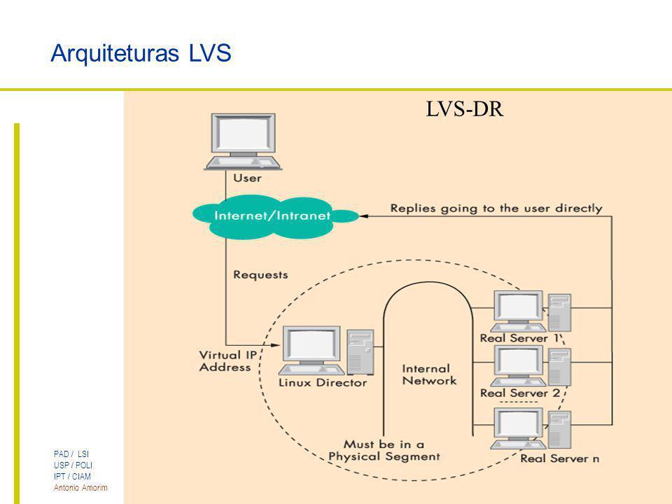 Arquiteturas LVS LVS-DR