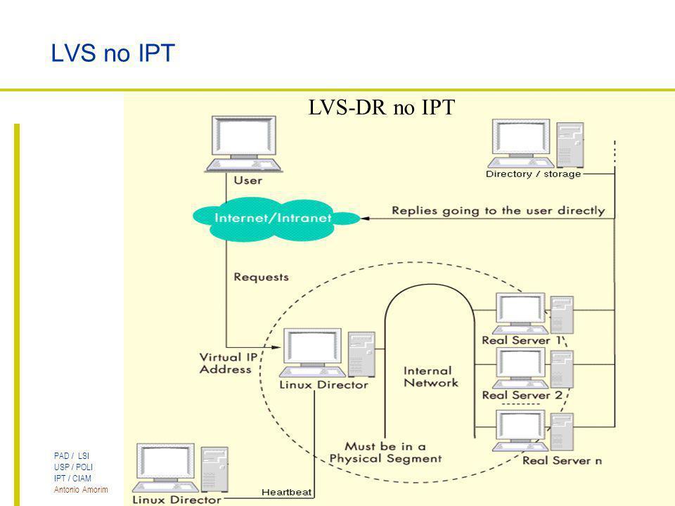 LVS no IPT LVS-DR no IPT