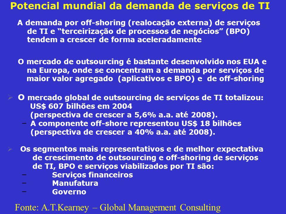 Potencial mundial da demanda de serviços de TI