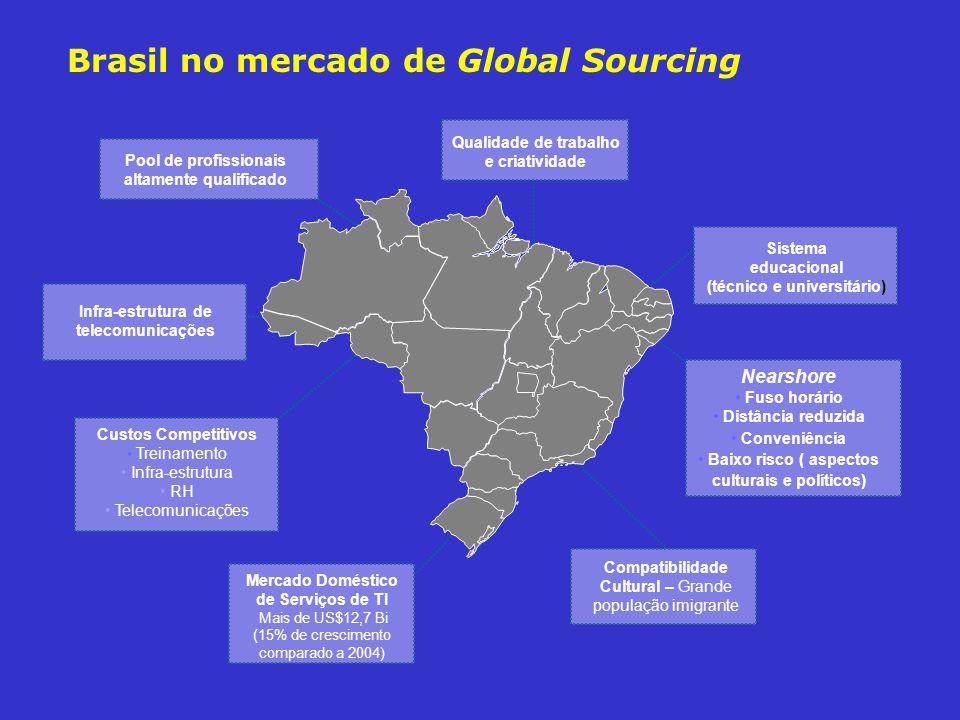Brasil no mercado de Global Sourcing