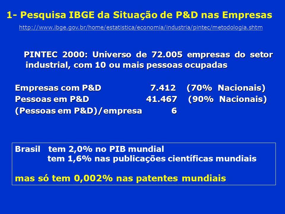 1- Pesquisa IBGE da Situação de P&D nas Empresas http://www. ibge. gov