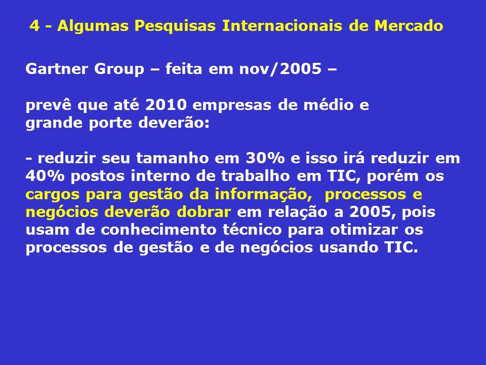 4 - Algumas Pesquisas Internacionais de Mercado