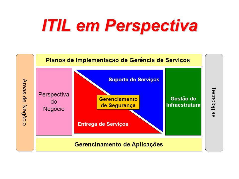 ITIL em Perspectiva Planos de Implementação de Gerência de Serviços