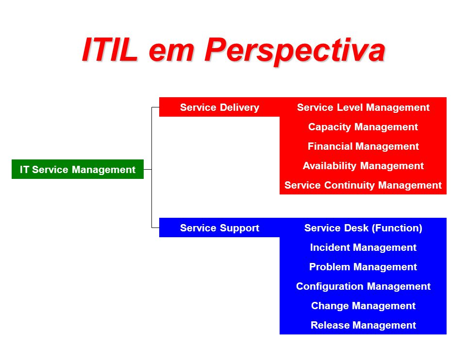 ITIL em Perspectiva Service Delivery Service Level Management