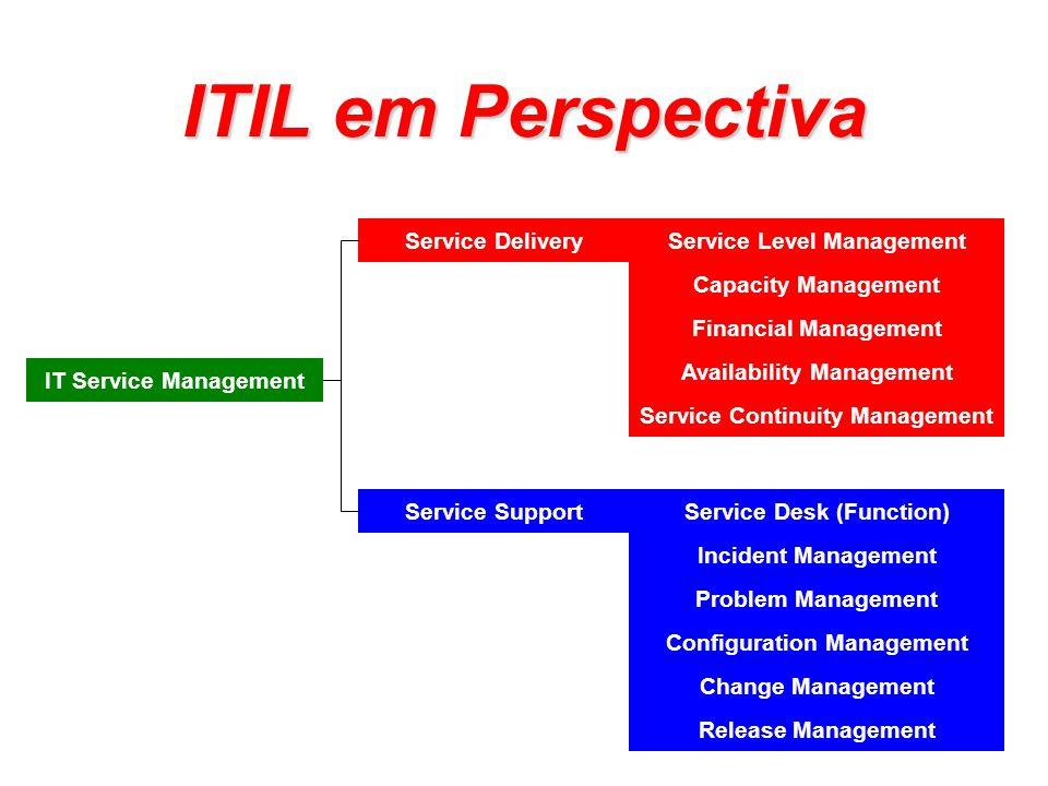 ITIL em Perspectiva Service Delivery Service Level Management