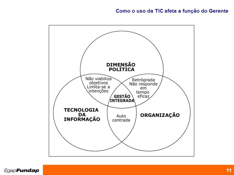 Como o uso da TIC afeta a função do Gerente