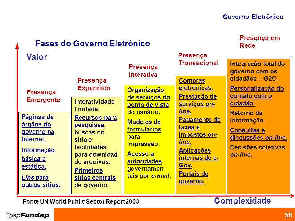Fases do Governo Eletrônico