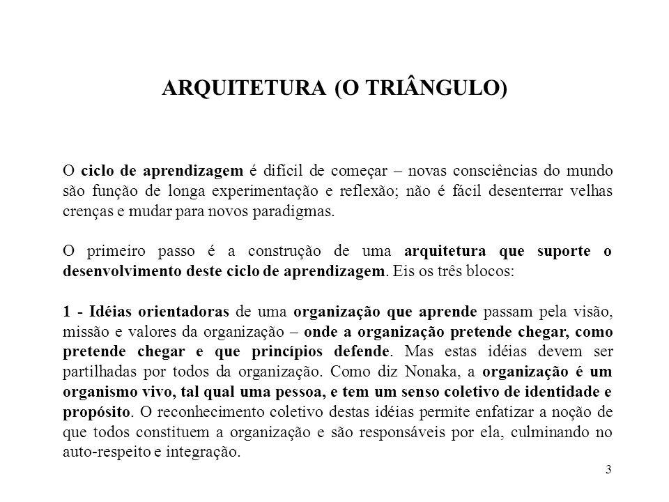 ARQUITETURA (O TRIÂNGULO)