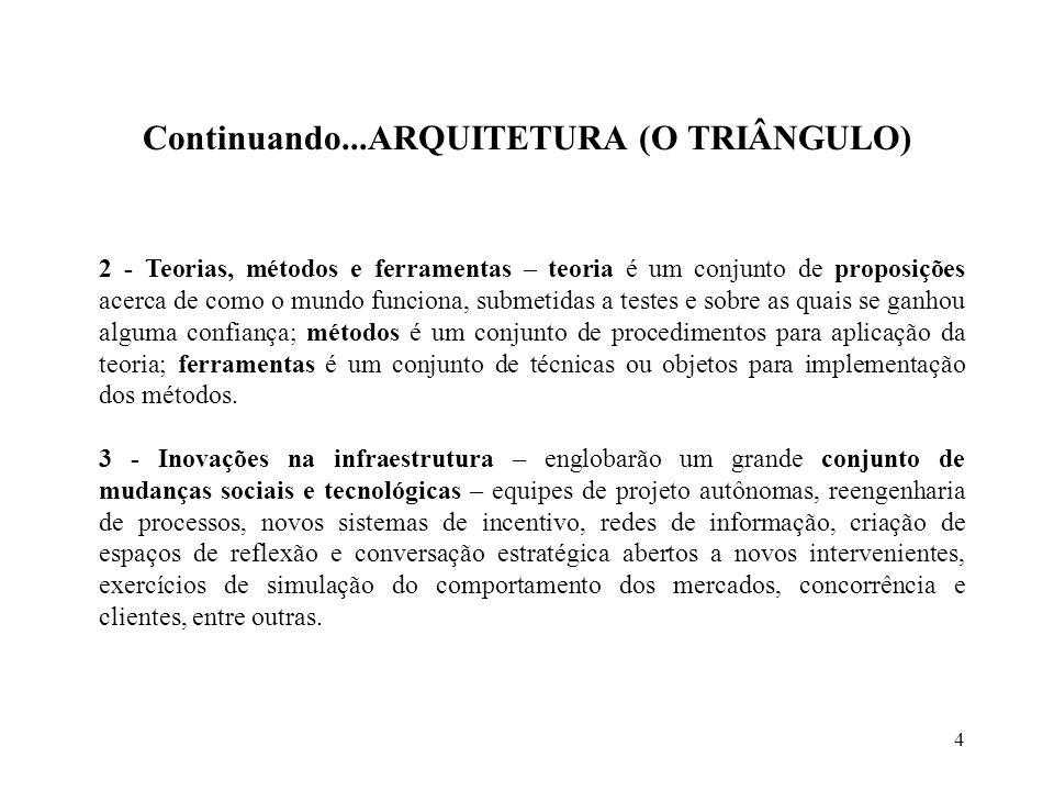 Continuando...ARQUITETURA (O TRIÂNGULO)