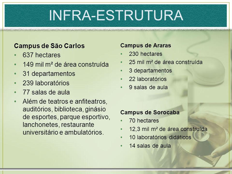 INFRA-ESTRUTURA Campus de São Carlos 637 hectares