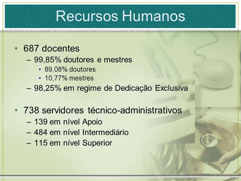 Recursos Humanos 687 docentes 738 servidores técnico-administrativos
