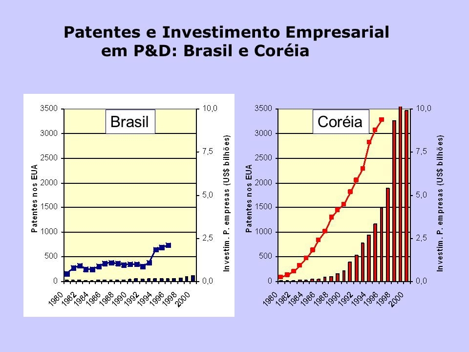 Patentes e Investimento Empresarial em P&D: Brasil e Coréia