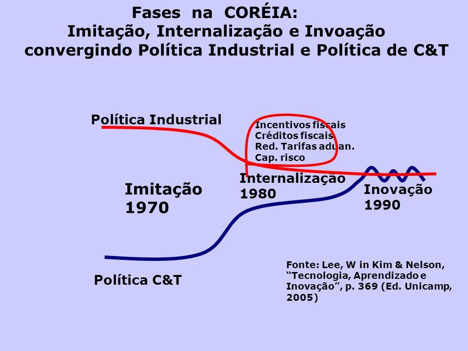 Fases na CORÉIA: Imitação, Internalização e Invoação convergindo Política Industrial e Política de C&T