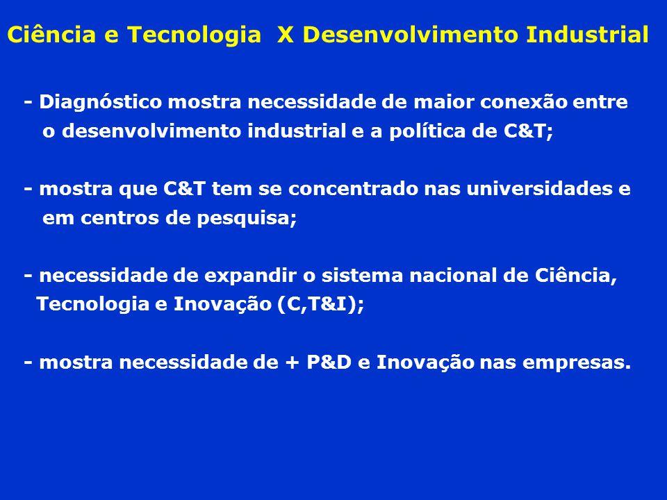Ciência e Tecnologia X Desenvolvimento Industrial