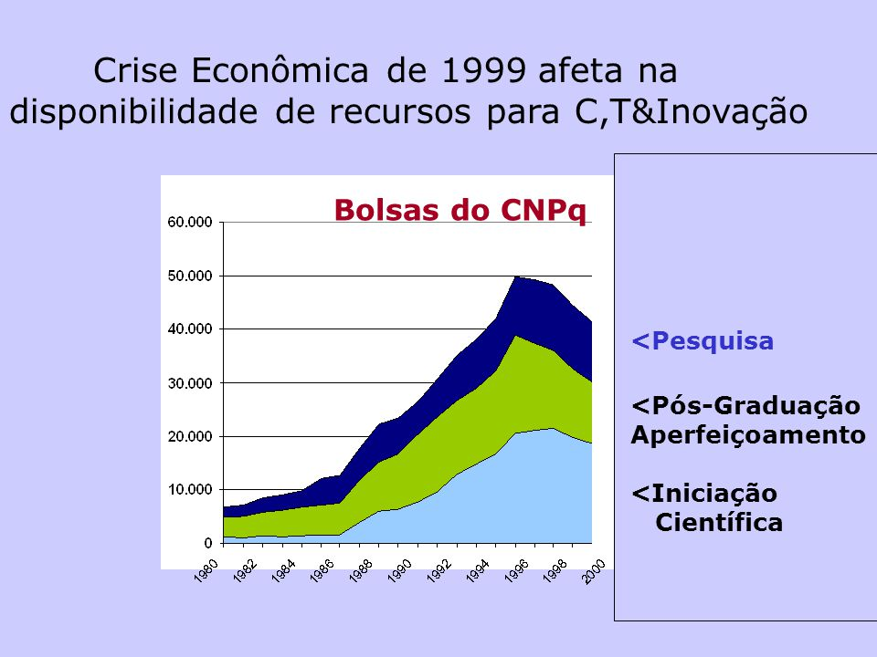 Avanços em Ciência no Brasil CNPq: Bolsas no País