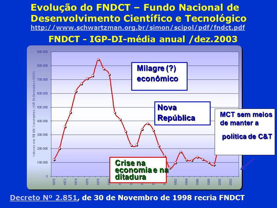 FNDCT - IGP-DI-média anual /dez.2003