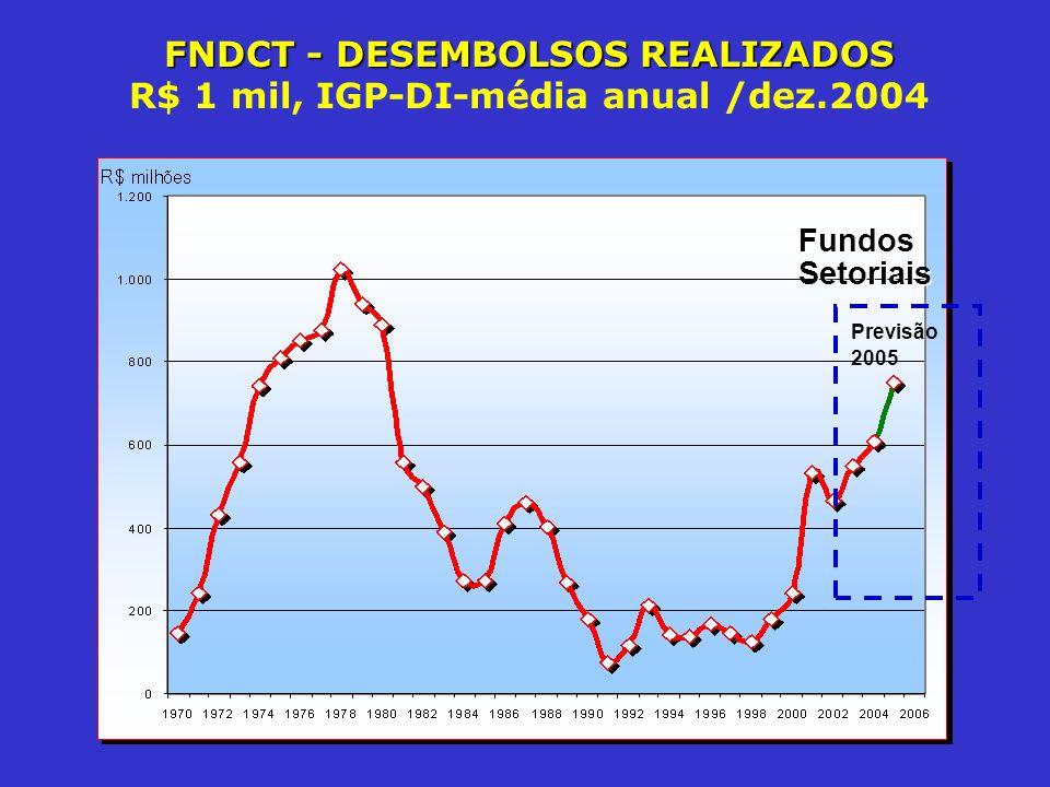 FNDCT - DESEMBOLSOS REALIZADOS R$ 1 mil, IGP-DI-média anual /dez.2004