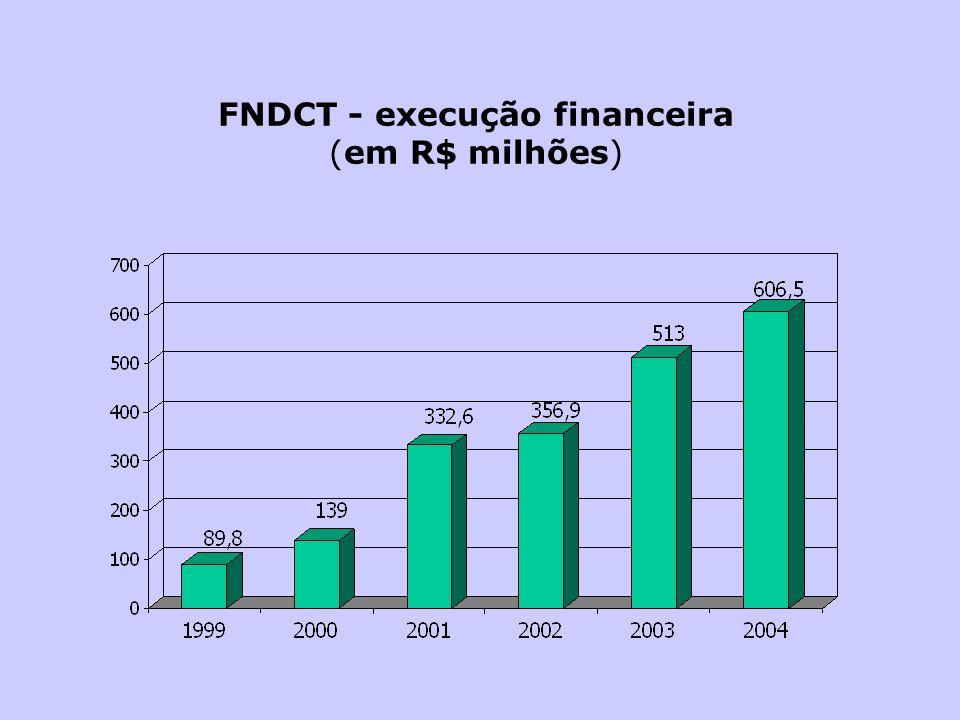 FNDCT - execução financeira (em R$ milhões)