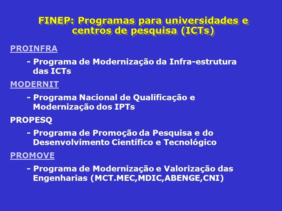 FINEP: Programas para universidades e centros de pesquisa (ICTs)