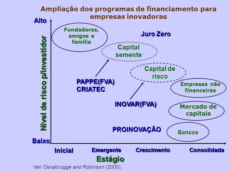 Ampliação dos programas de financiamento para empresas inovadoras