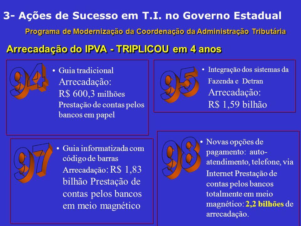 94 95 98 97 3- Ações de Sucesso em T.I. no Governo Estadual