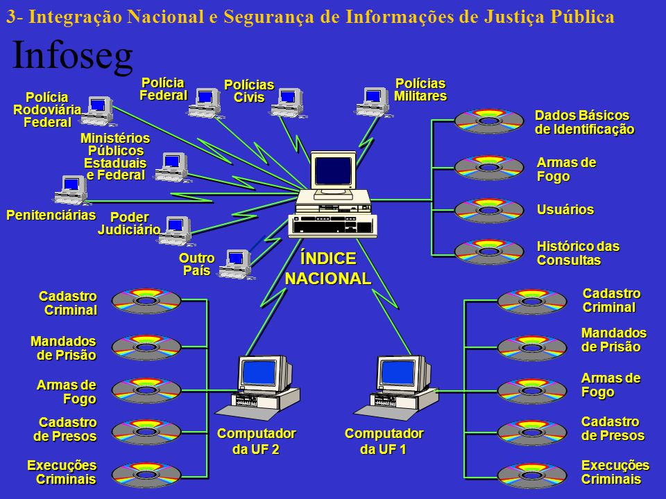 3- Integração Nacional e Segurança de Informações de Justiça Pública