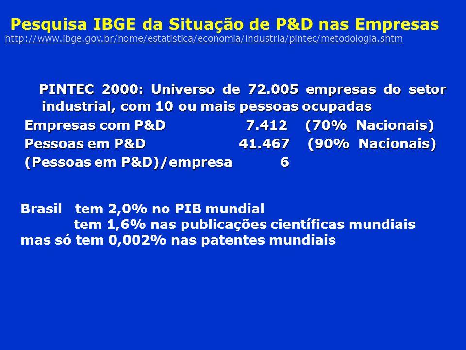 Pesquisa IBGE da Situação de P&D nas Empresas http://www. ibge. gov