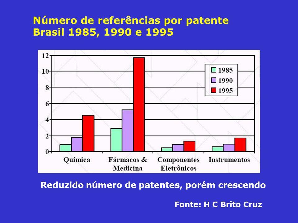 Número de referências por patente Brasil 1985, 1990 e 1995