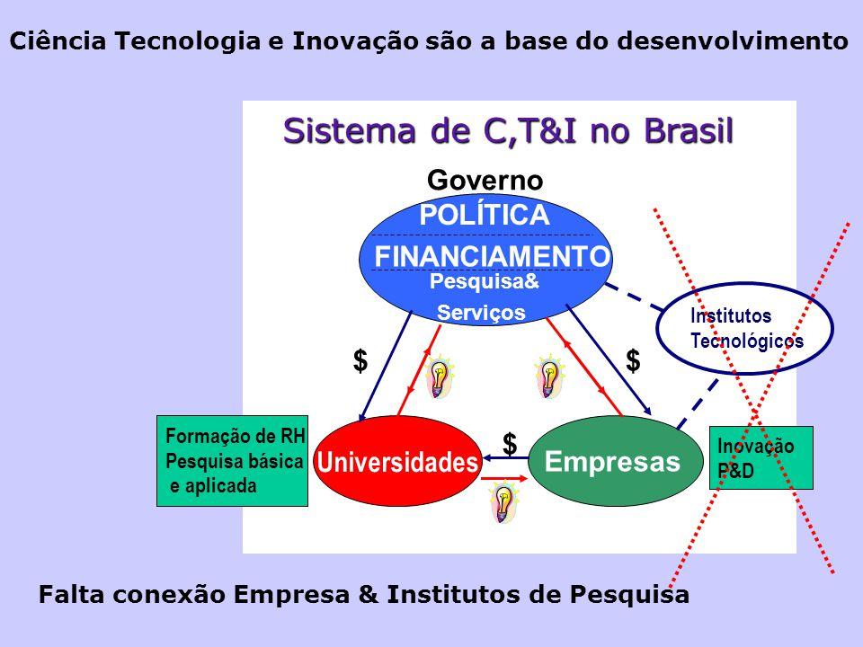 Sistema de C,T&I no Brasil