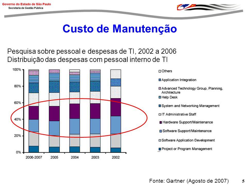 Custo de Manutenção Pesquisa sobre pessoal e despesas de TI, 2002 a 2006. Distribuição das despesas com pessoal interno de TI.