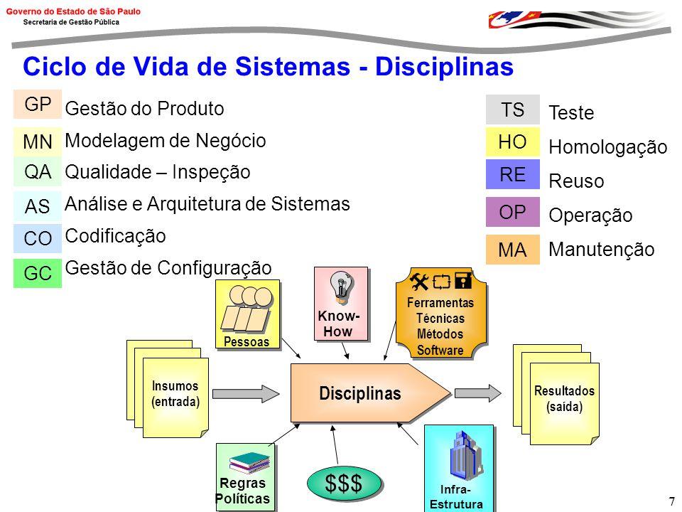 Ciclo de Vida de Sistemas - Disciplinas