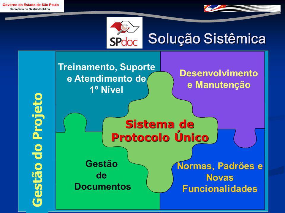Solução Sistêmica Gestão do Projeto Sistema de Protocolo Único
