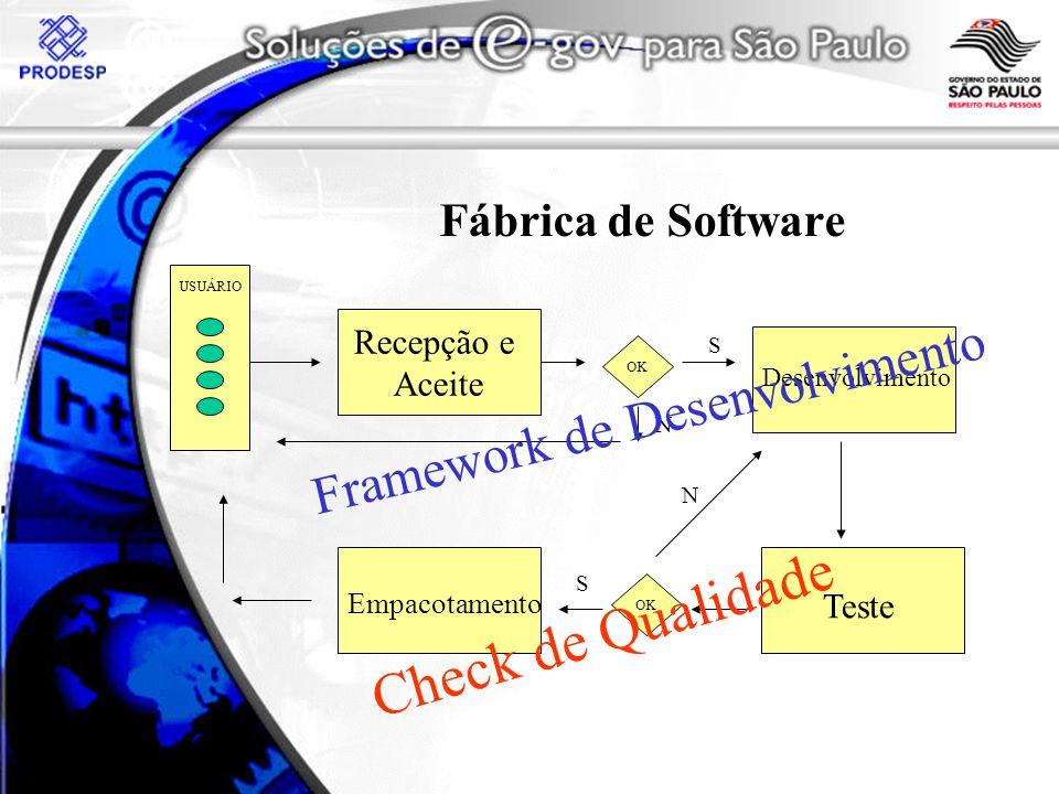 Check de Qualidade Framework de Desenvolvimento Fábrica de Software