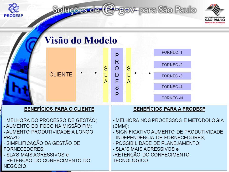 Visão do Modelo CLIENTE S L A P R O D E S S L A