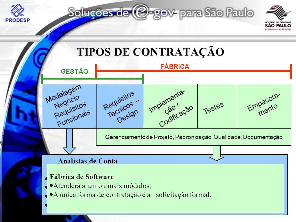 Gerenciamento de Projeto, Padronização, Qualidade, Documentação