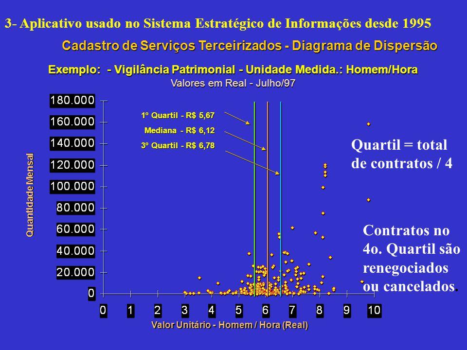 Exemplo: - Vigilância Patrimonial - Unidade Medida.: Homem/Hora