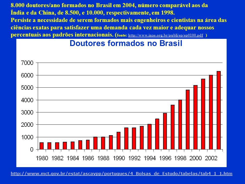 Doutores formados no Brasil