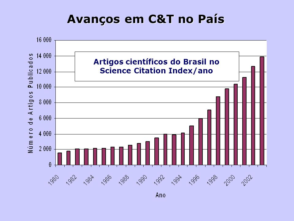 Artigos científicos do Brasil no Science Citation Index/ano