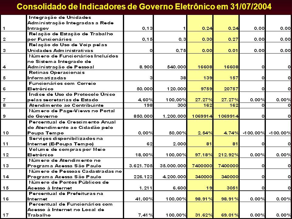 Consolidado de Indicadores de Governo Eletrônico em 31/07/2004