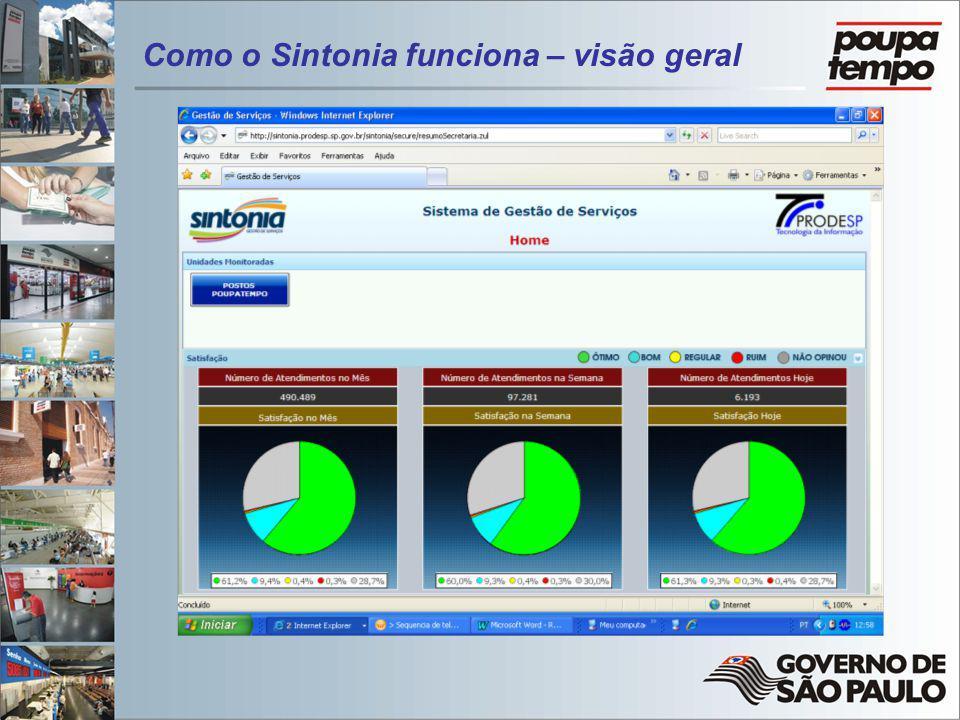 Como o Sintonia funciona – visão geral