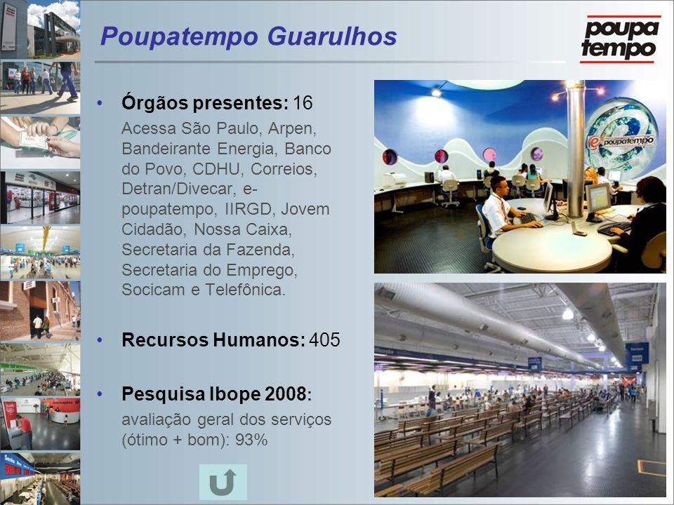 Poupatempo Guarulhos Órgãos presentes: 16 Recursos Humanos: 405