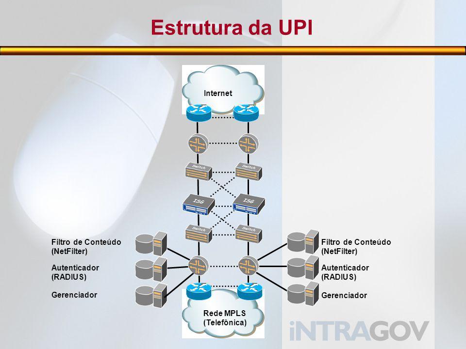 Estrutura da UPI Internet Filtro de Conteúdo (NetFilter) Autenticador
