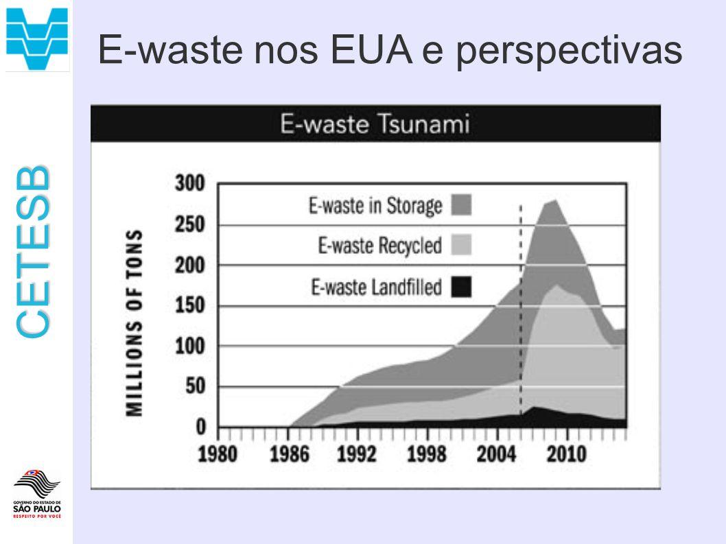 E-waste nos EUA e perspectivas