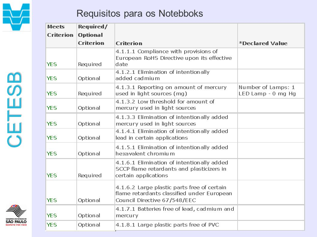 Requisitos para os Notebboks