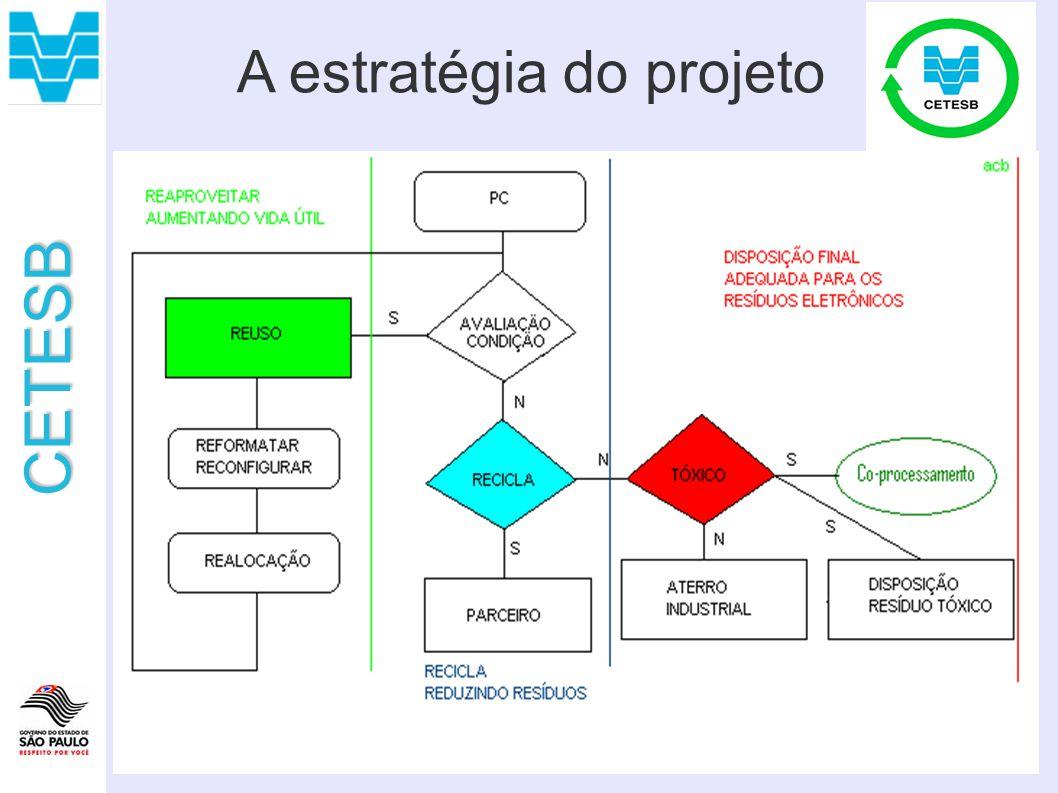 A estratégia do projeto
