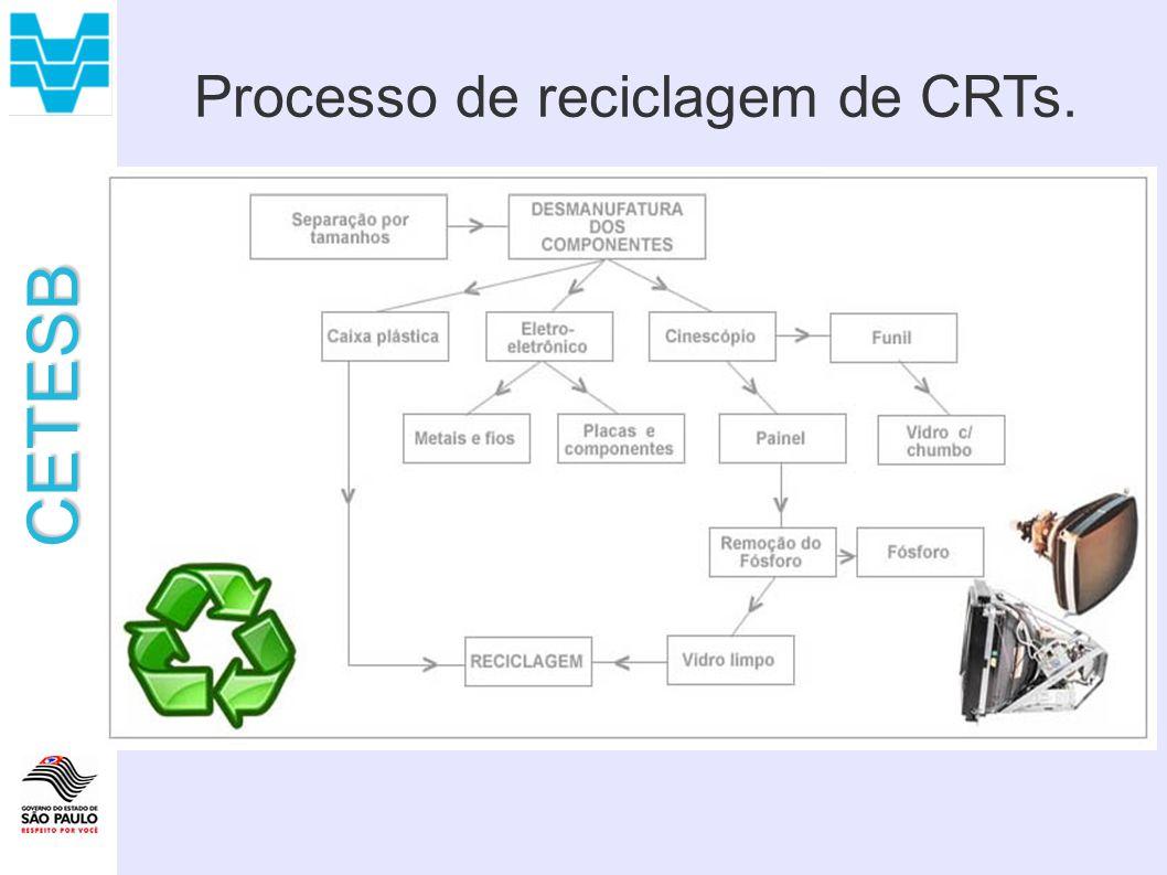 Processo de reciclagem de CRTs.