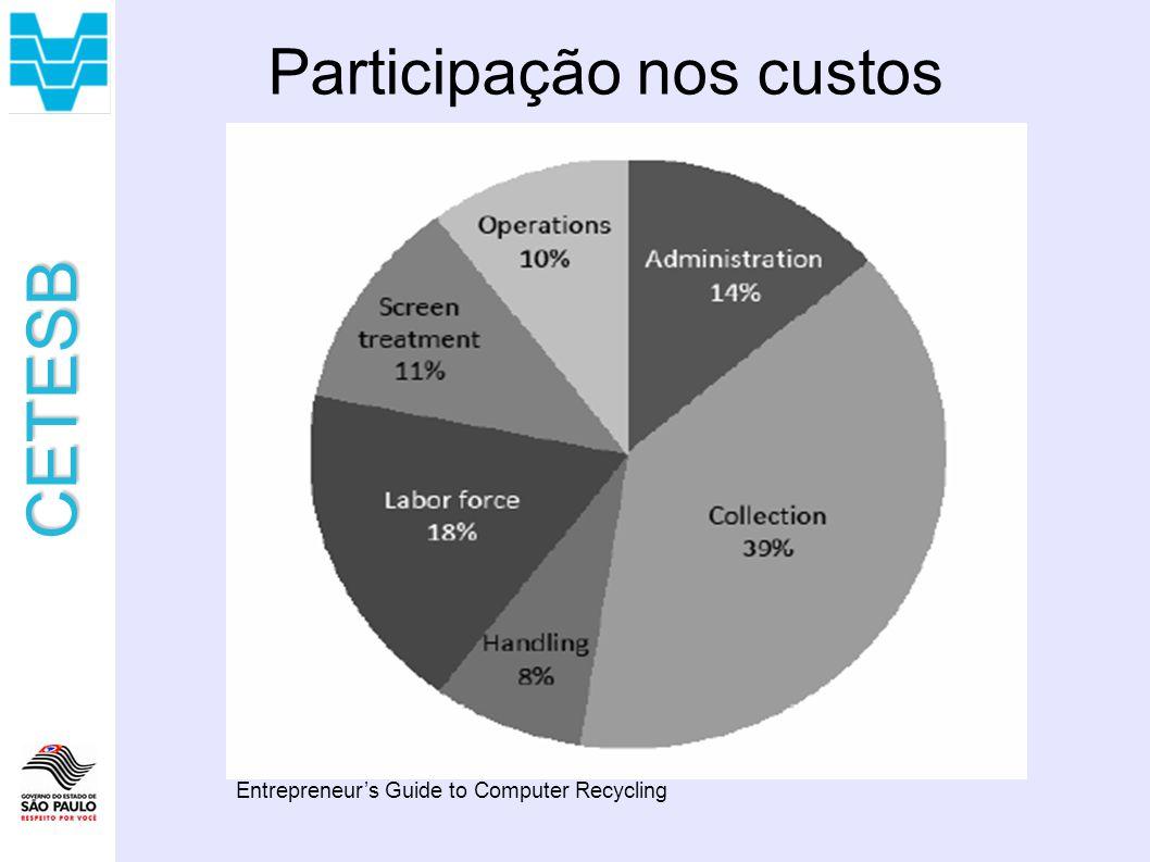 Participação nos custos