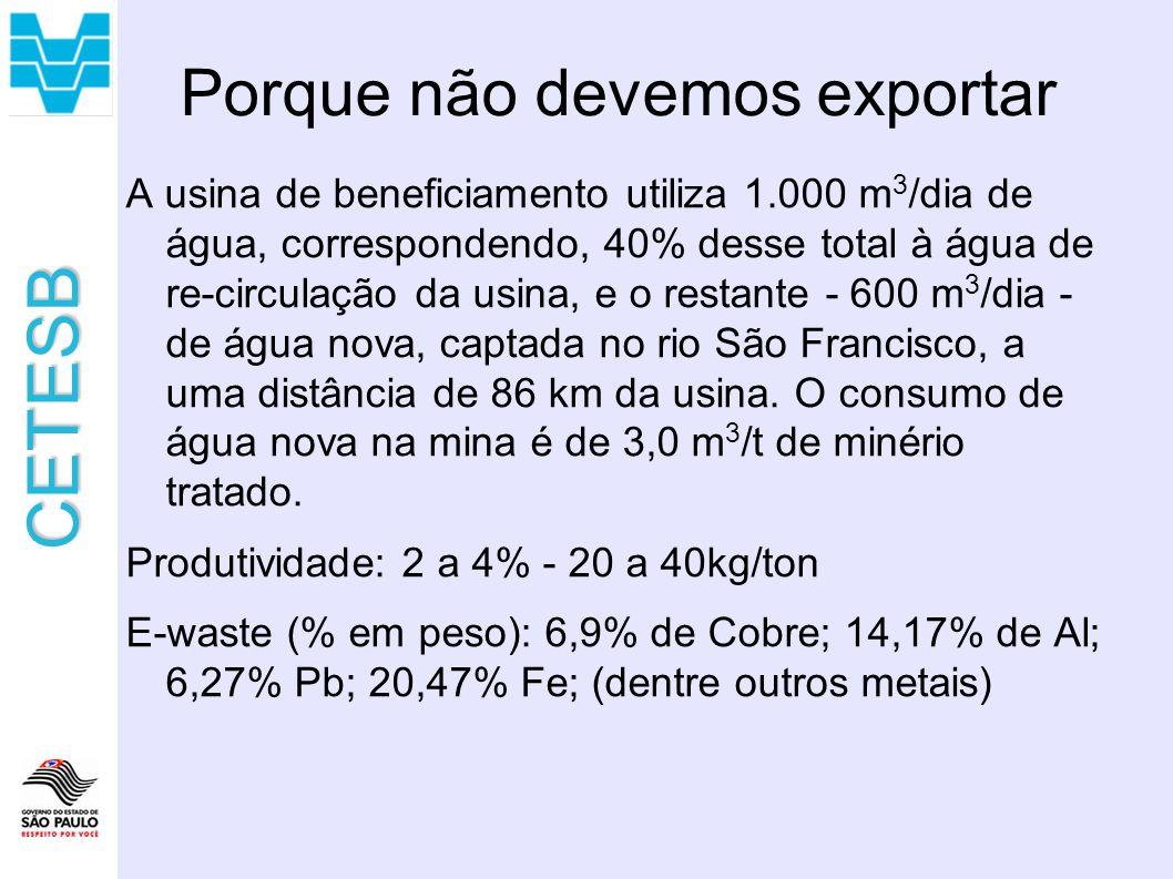 Porque não devemos exportar